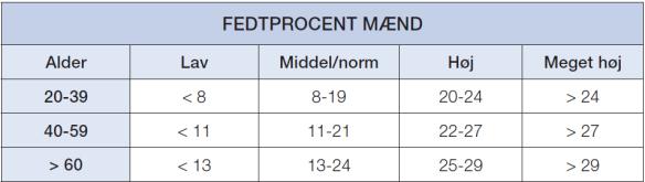 Fedtprocent M