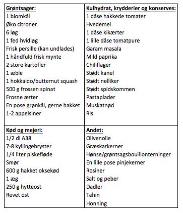 Indkøbsliste-madplan
