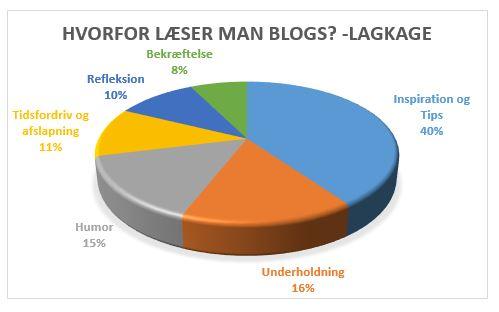 hvorfor læser man blogs lagkage