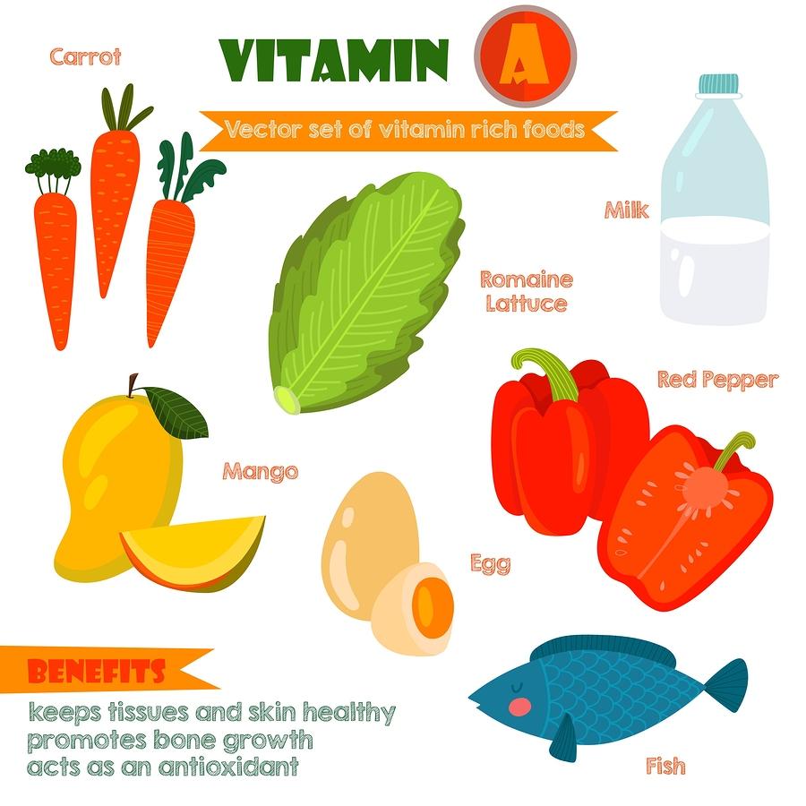Vitamin-A-holdig mad herunder gulerødder, mælk, romaine salat, mango, æg, rød peber og fisk.