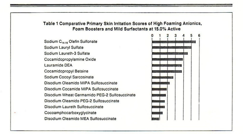 Comparative primary skin irritation scores of high foaming anionics
