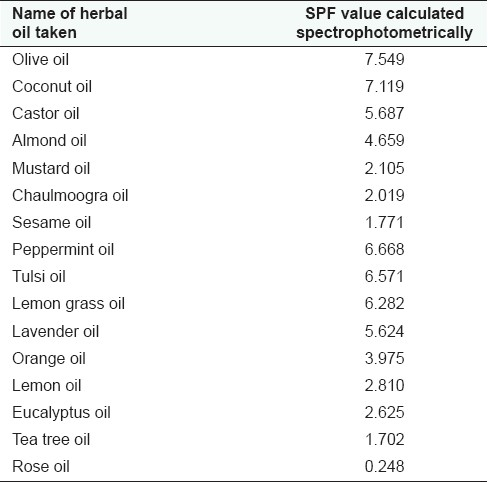 SPF solfaktor af planteolier