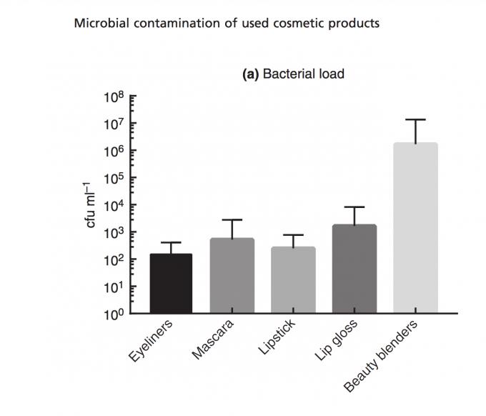 Mængde af bakterier fundet i makeup