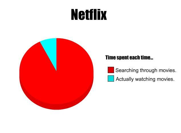 time-spent-on-netflix-pie-chart