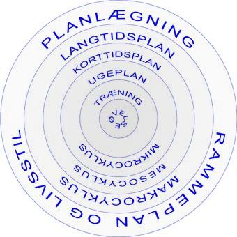 Traeningsplanlaegning_princip_Marina_Aagaard