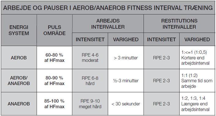 Interval oversigt Marina Aagaard fitness blog