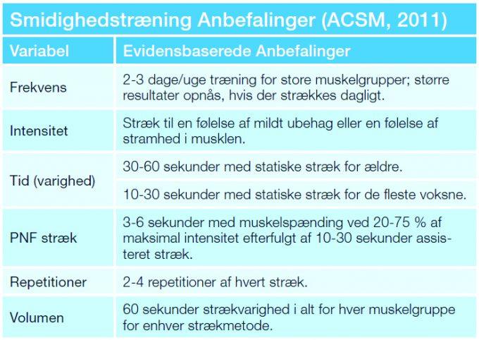 Udstrækning Smidighedstræning Stræk ACSM