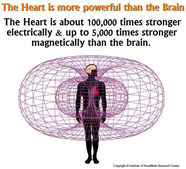 Tre gode gerninger sunde tanker med hjerte og hjerne