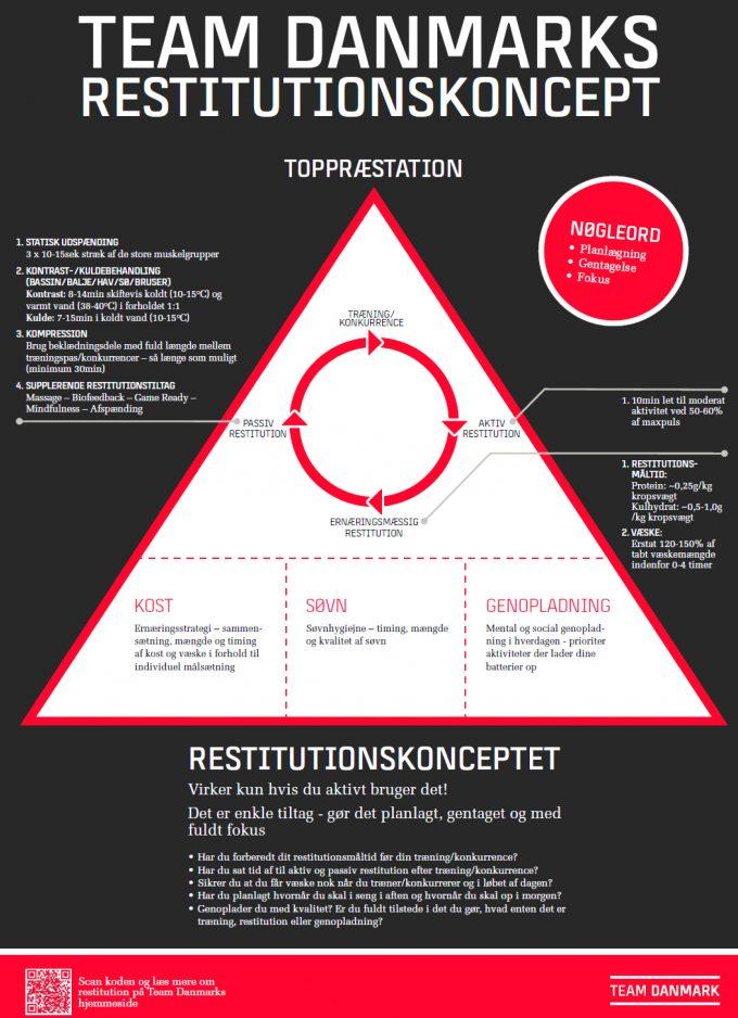 Dit livs form Restitutionskoncept Team Danmark