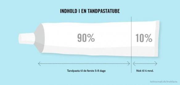 Truth facts tandpasta
