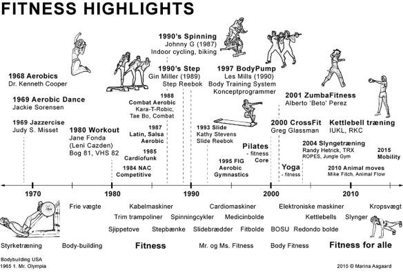 Fitness_Historie_1970_2015_Tidslinje_Marina_Aagaard_fitness_blog