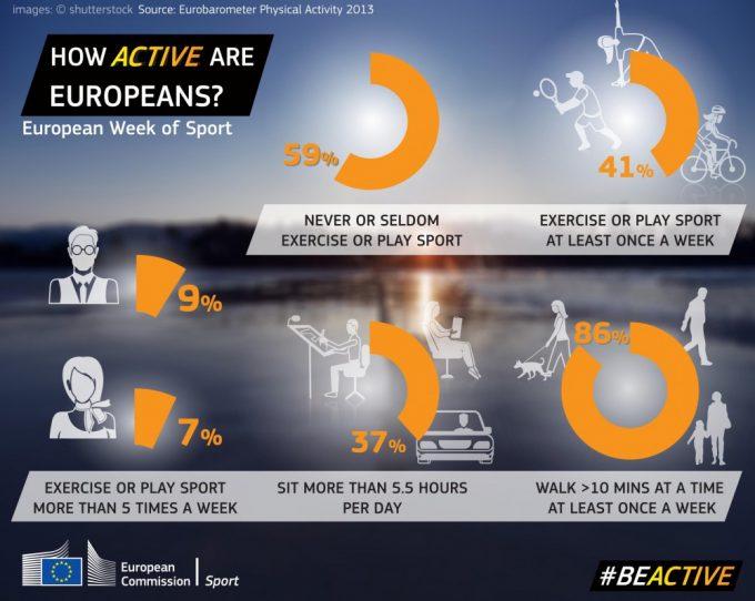 Fysisk inaktiv eller aktiv i EU og Danmark