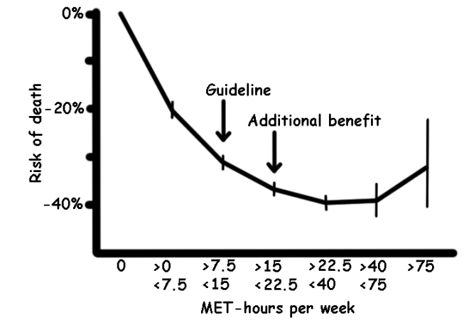 Adapted-Exercise-METs-mortality-JAMA2015
