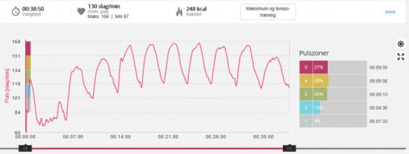 Intervaltraening_kurve_Marina_Aagaard_fitness_blog