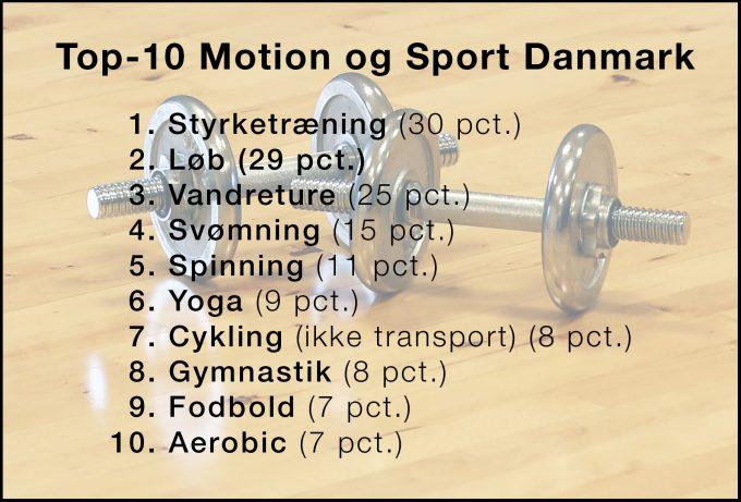 Danskerne dyrker mere fitness Top-10 Motion og Sport Danmark Marina Aagaard blog