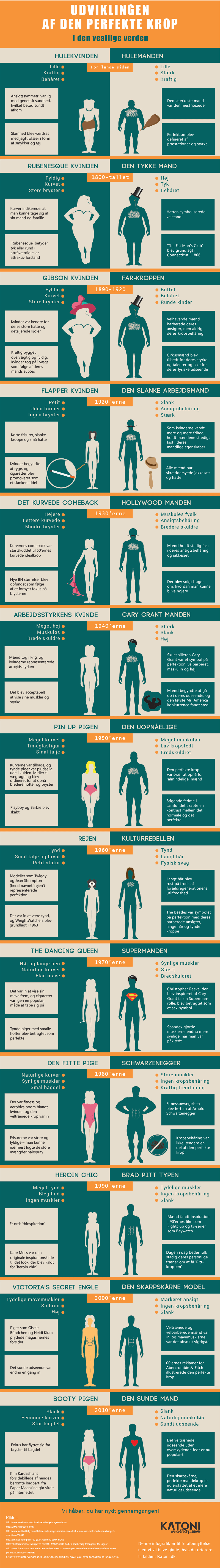 the-evolution-of-the-perfect-body-danish-version-8