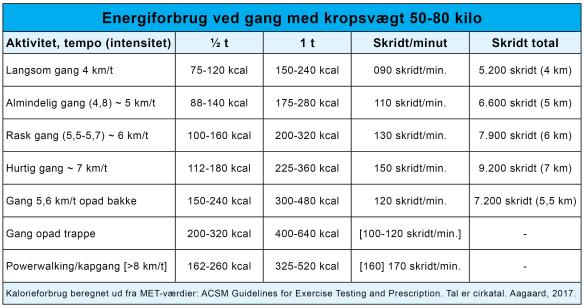 Gang motion tabel Kalorieforbrænding hastighed skridt Marina Aagaard blog fitness