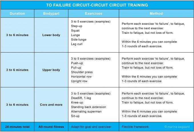 To Failure Circuit US Cirkeltræning Marina Aagaard fitness blog