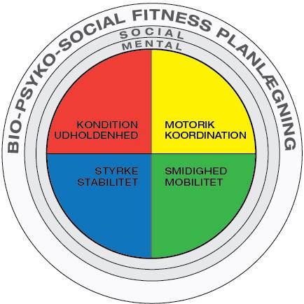 Bio-psyko-social fitness program model Marina Aagaard blog