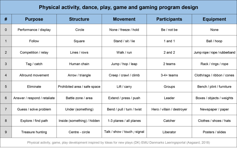 game_play_exercise_program_design_Marina_Aagaard_blog