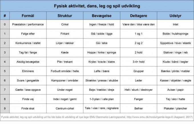 Lege dans motion spil spiludvikling program design tabel EMU Marina Aagaard blog fitness