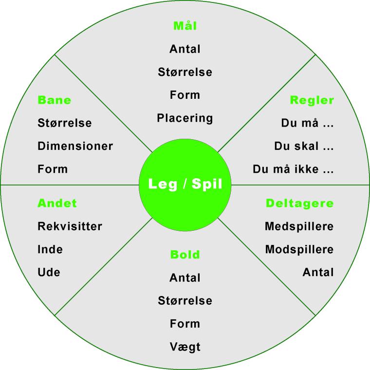 Lege sport motion spiludvikling spilhjul SDU model Marina Aagaard blog fitness