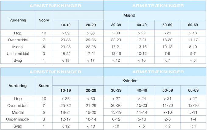 Push-up test Armstrækninger fitness testning Marina Aagaard blog