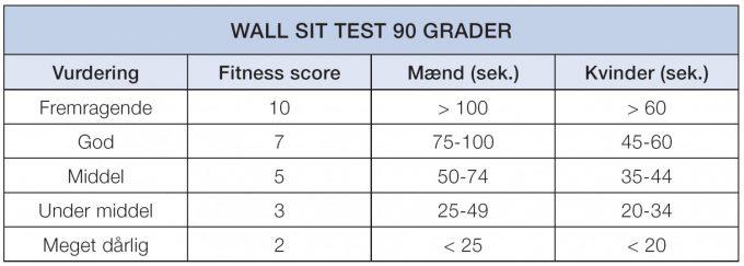 Wall sit test tabel score resultat tid Marina Aagaard blog fitness