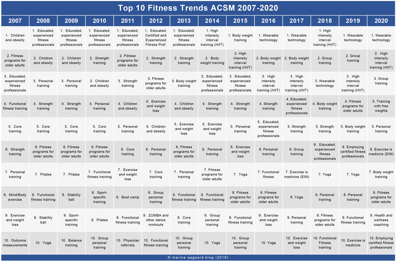 Top 10 Fitness trends ACSM 2007 2020 Marina Aagaard blog fitness