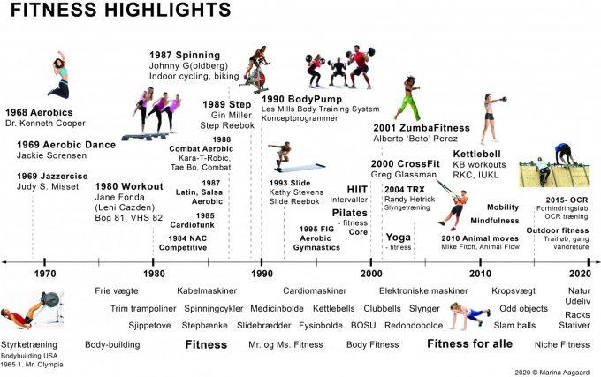 Fitness tidslinje highlights historie 1970-2020 Marina Aagaard blog