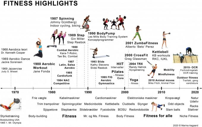 Fitness historie tidslinje highlights 1970-2020 Marina Aagaard blog