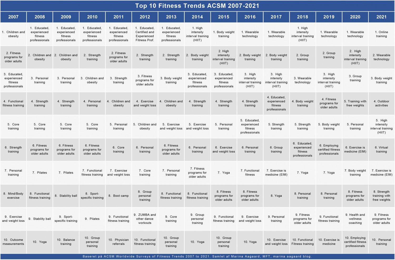 Top 10 Fitness trends 2007-2021 Marina Aagaard blog