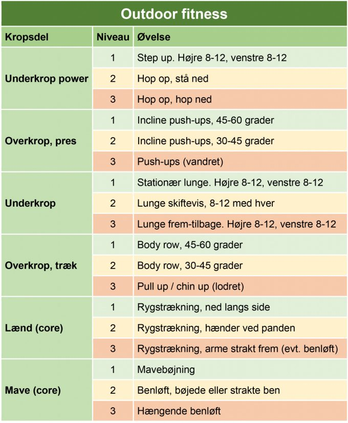 Outdoor fitness program Marina Aagaard blog