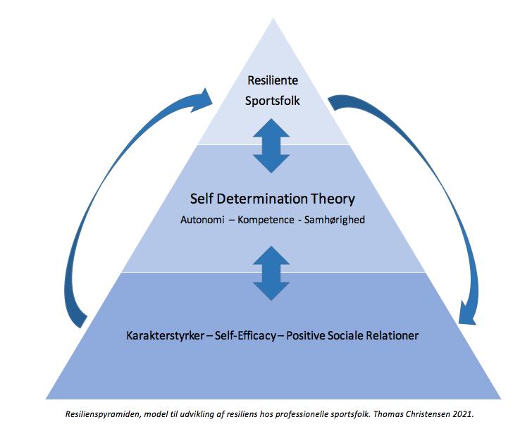 Resilienspyramiden model til udvikling af resiliens Thomas Christensen 2021