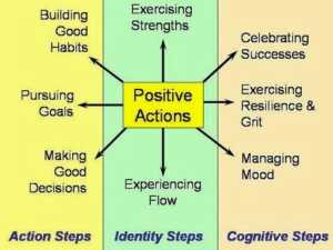 Positive actions