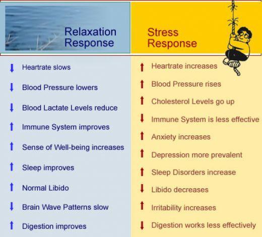 Billedresultat for the relaxation response