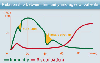 Billedresultat for age and immunity
