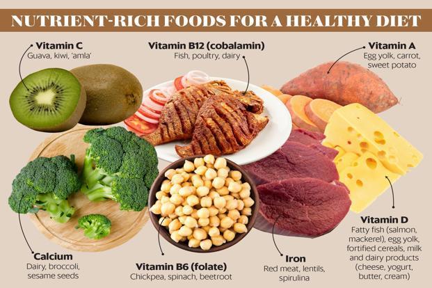 Billedresultat for Micronutrients