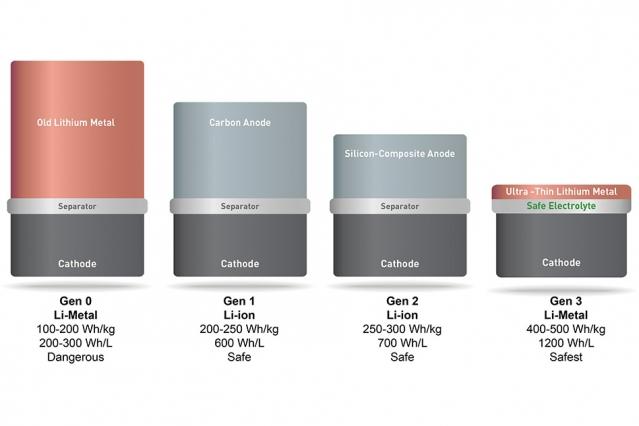 solid energy batterier 2