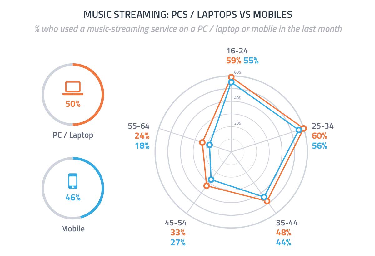 musik stream på mobilen ny
