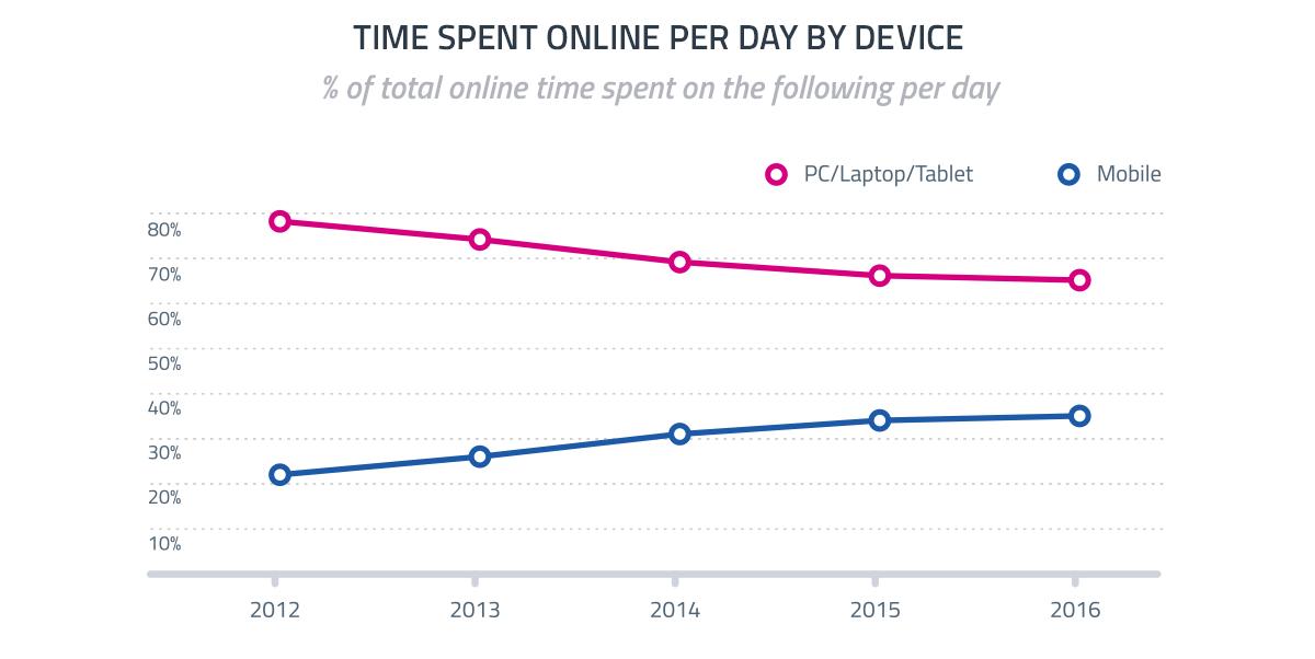online minutter på mobil ny