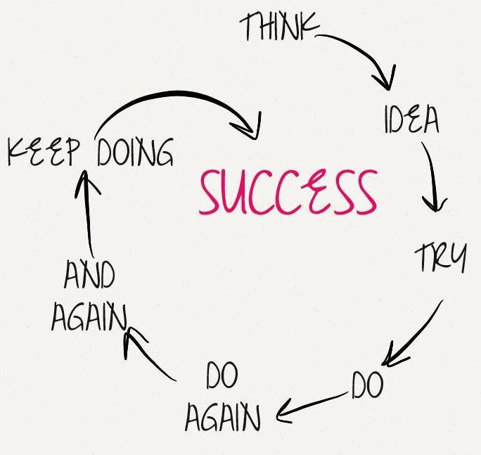 """succes citater Vejen til succes med din blog – part 1 """"domæne & identitet  succes citater"""