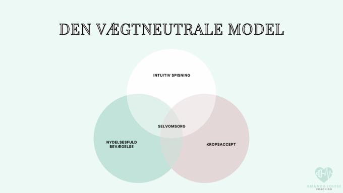 den vægtneutrale model