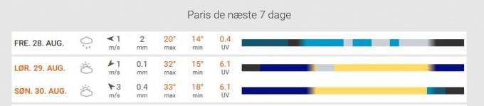 Paris vejr